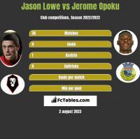 Jason Lowe vs Jerome Opoku h2h player stats
