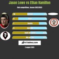 Jason Lowe vs Ethan Hamilton h2h player stats