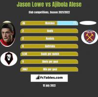 Jason Lowe vs Ajibola Alese h2h player stats
