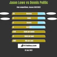 Jason Lowe vs Dennis Politic h2h player stats