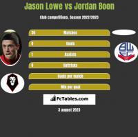 Jason Lowe vs Jordan Boon h2h player stats