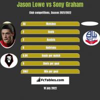 Jason Lowe vs Sony Graham h2h player stats