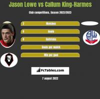 Jason Lowe vs Callum King-Harmes h2h player stats