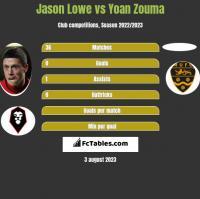 Jason Lowe vs Yoan Zouma h2h player stats