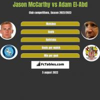 Jason McCarthy vs Adam El-Abd h2h player stats