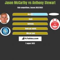 Jason McCarthy vs Anthony Stewart h2h player stats