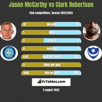 Jason McCarthy vs Clark Robertson h2h player stats