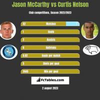 Jason McCarthy vs Curtis Nelson h2h player stats