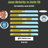 Jason McCarthy vs Curtis Tilt h2h player stats