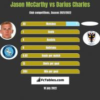 Jason McCarthy vs Darius Charles h2h player stats