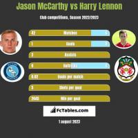 Jason McCarthy vs Harry Lennon h2h player stats