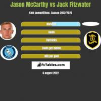 Jason McCarthy vs Jack Fitzwater h2h player stats