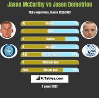 Jason McCarthy vs Jason Demetriou h2h player stats