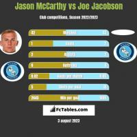 Jason McCarthy vs Joe Jacobson h2h player stats