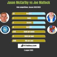 Jason McCarthy vs Joe Mattock h2h player stats