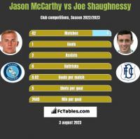 Jason McCarthy vs Joe Shaughnessy h2h player stats