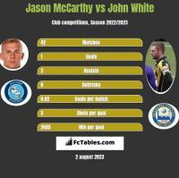 Jason McCarthy vs John White h2h player stats