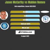 Jason McCarthy vs Mahlon Romeo h2h player stats
