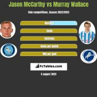 Jason McCarthy vs Murray Wallace h2h player stats