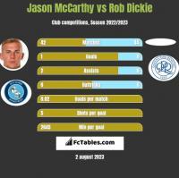 Jason McCarthy vs Rob Dickie h2h player stats