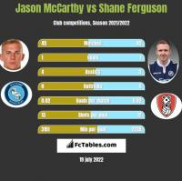 Jason McCarthy vs Shane Ferguson h2h player stats