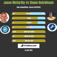 Jason McCarthy vs Shaun Hutchinson h2h player stats