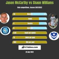 Jason McCarthy vs Shaun Williams h2h player stats