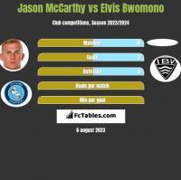 Jason McCarthy vs Elvis Bwomono h2h player stats