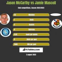 Jason McCarthy vs Jamie Mascoll h2h player stats