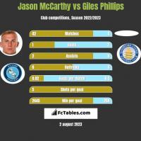 Jason McCarthy vs Giles Phillips h2h player stats