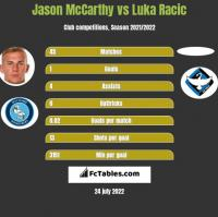 Jason McCarthy vs Luka Racic h2h player stats