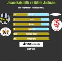 Jason Naismith vs Adam Jackson h2h player stats