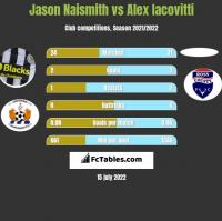 Jason Naismith vs Alex Iacovitti h2h player stats