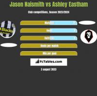 Jason Naismith vs Ashley Eastham h2h player stats