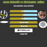 Jason Naismith vs Christopher Jullien h2h player stats