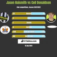 Jason Naismith vs Coll Donaldson h2h player stats