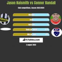 Jason Naismith vs Connor Randall h2h player stats