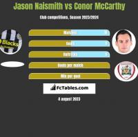 Jason Naismith vs Conor McCarthy h2h player stats