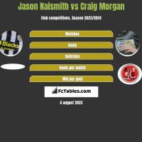 Jason Naismith vs Craig Morgan h2h player stats