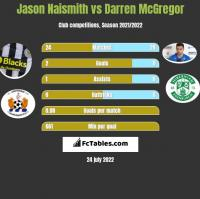 Jason Naismith vs Darren McGregor h2h player stats