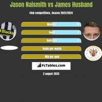 Jason Naismith vs James Husband h2h player stats