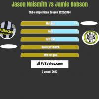 Jason Naismith vs Jamie Robson h2h player stats