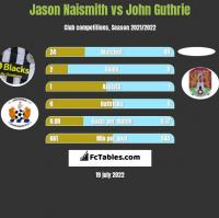 Jason Naismith vs John Guthrie h2h player stats