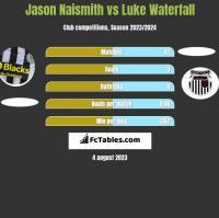 Jason Naismith vs Luke Waterfall h2h player stats