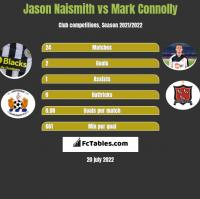 Jason Naismith vs Mark Connolly h2h player stats