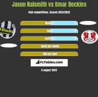 Jason Naismith vs Omar Beckles h2h player stats