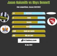 Jason Naismith vs Rhys Bennett h2h player stats
