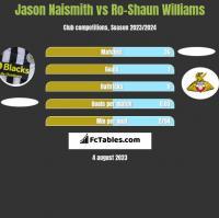 Jason Naismith vs Ro-Shaun Williams h2h player stats