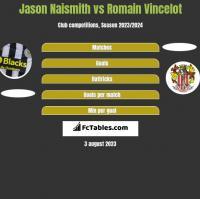 Jason Naismith vs Romain Vincelot h2h player stats