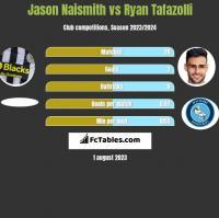 Jason Naismith vs Ryan Tafazolli h2h player stats